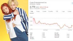 Fan sung sướng khó cưỡng khi cổ phiếu Cube Entertainment sập sàn