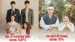 """""""Tale Of Gyeryong Fairy"""" chính thức phá kỷ lục rating của """"100 Days My Prince"""" ở tập đầu tiên phát sóng"""